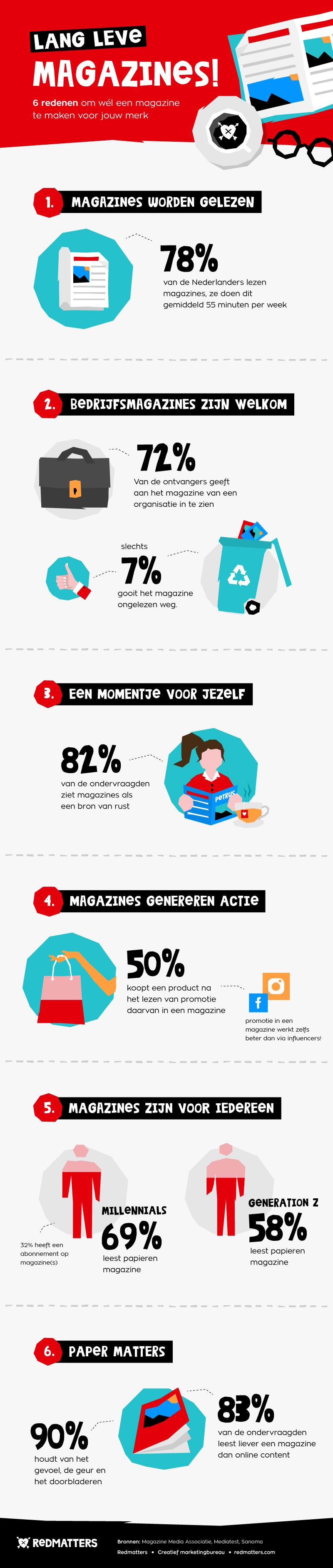 Infographic Magazines - 6 reden om wel magazines te maken voor jouw merk!