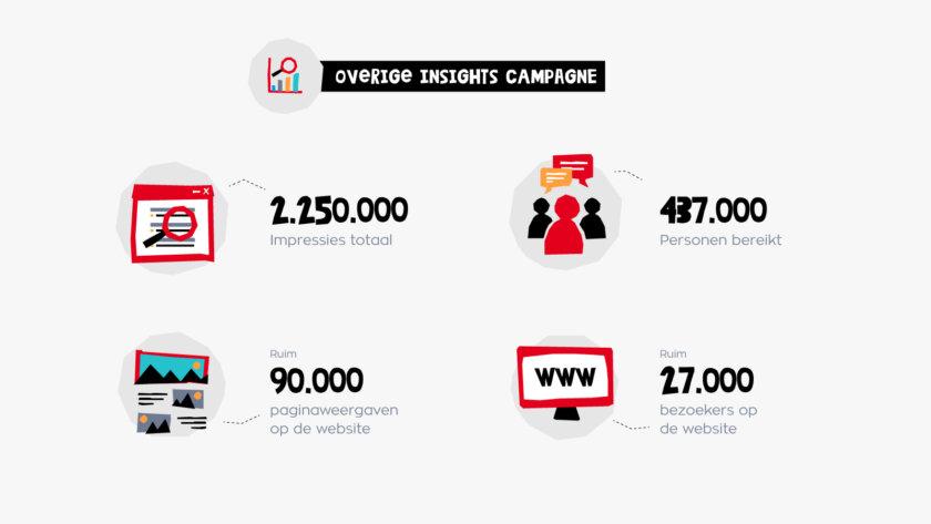 RED_OnlinecampagneDaaromPasen_Resultaten_V1