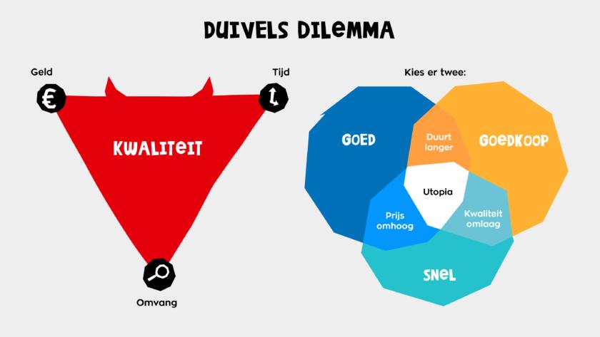 Duivels Dilemma | tijd en aandacht