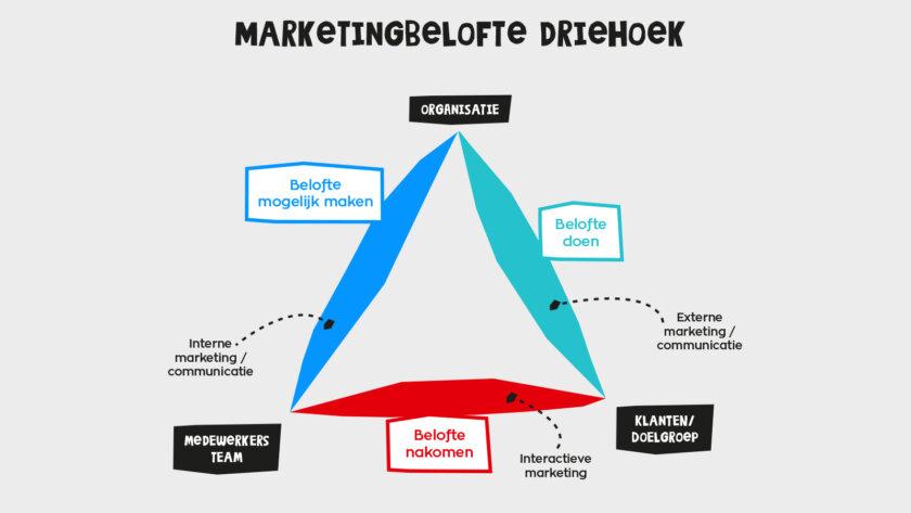 MaaS, marketing belofte driehoek